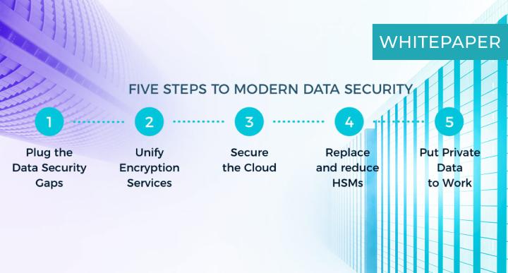 HSM Modernization_ Simplifying data security _ whitepaper (fortanix.com)